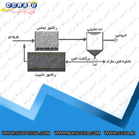 فرآیند تثبیت تماسی در سیستم تصفیه فاضلاب لجن فعال