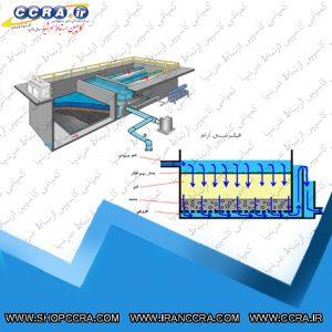 مشخصات انواع فیلتر شنی تصفیه آب