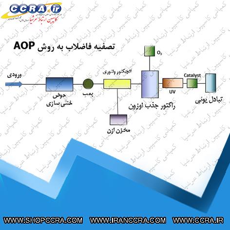 فرآیند تصفیه فاضلاب به روش اکسیداسیون پیشرفته AOP