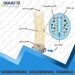 مشخصات فنی بیوراکتور غشایی