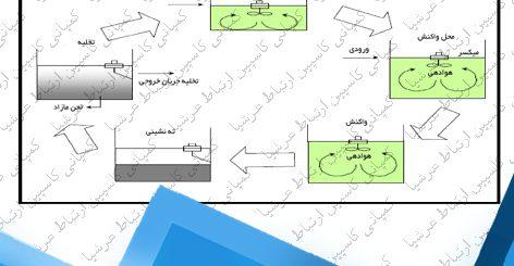 تصفیه فاضلاب به روش راکتور ناپیوسته متوالی (SBR )