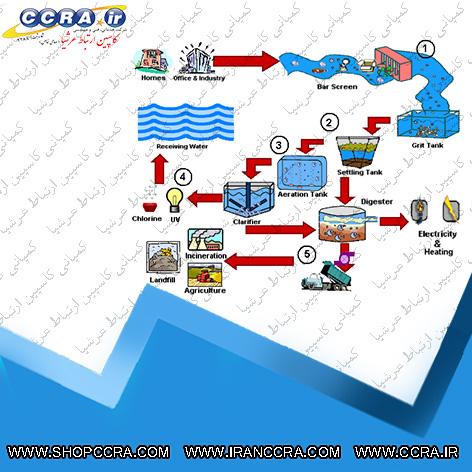فرآیند تصفیه آب در دستگاه های تصفیه آب صنعتی با کمک چه تجهیزاتی انجام می شود ؟