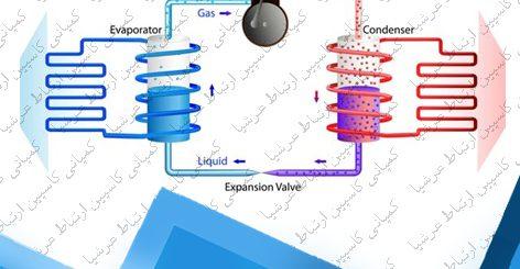 وظیفه پمپ های حرارتی در تصفیه آب