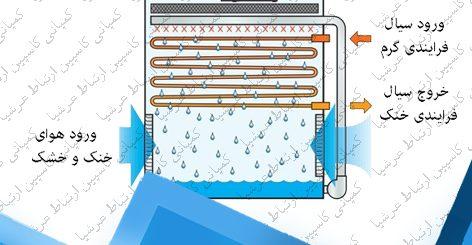 سیستم تصفیه آب برج خنک کننده شامل چه مراحلی است؟